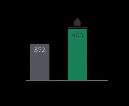 grafico-ganho de peso-nacorverde